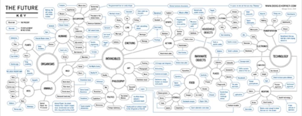 Depth vs. Complexity
